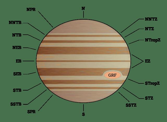 Nomenklatur der Bänder und Zonen auf dem Jupiter